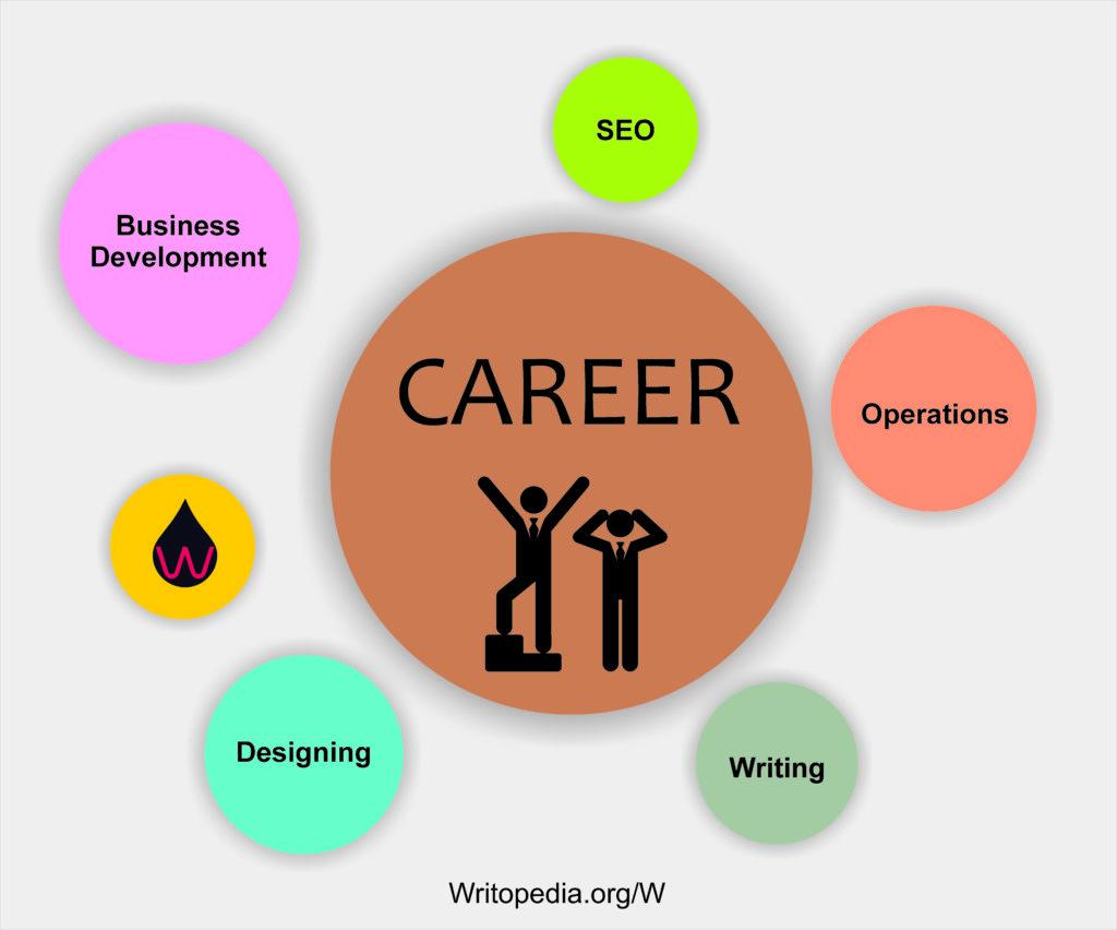 miscellaneous-5-1024x852 Career Openings at Writopedia