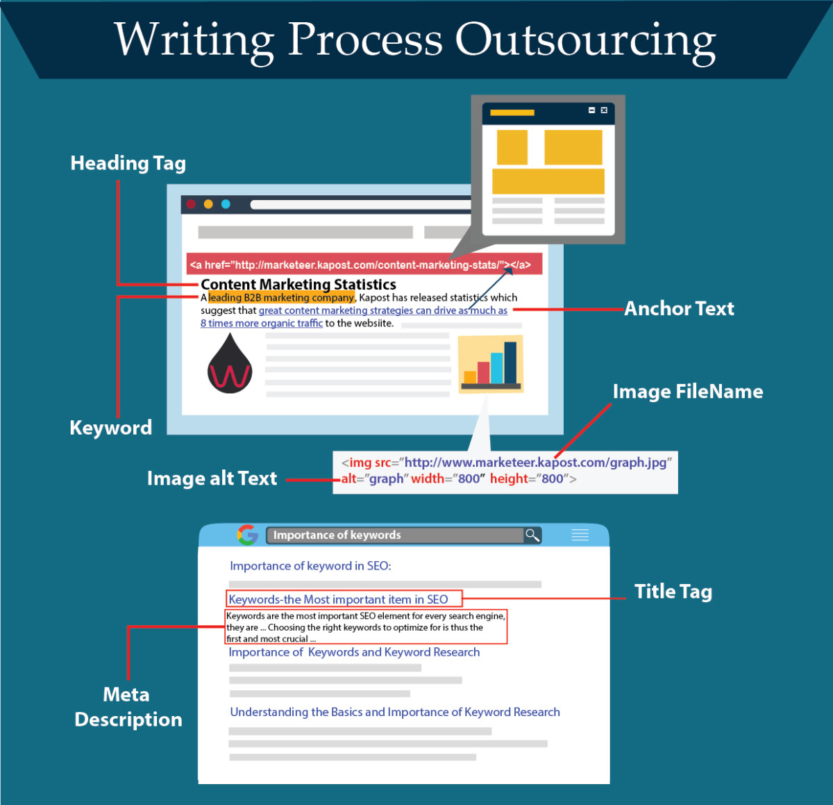 Writing_process_outsourcing-01 Will Writing Process Outsourcing take over SEO Content Marketing?